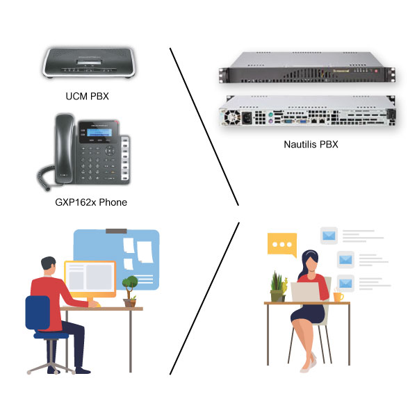20200429 Unified Communication (UC) Telephony, Web Meetings, Video and Call Conferencing nautilus pbx